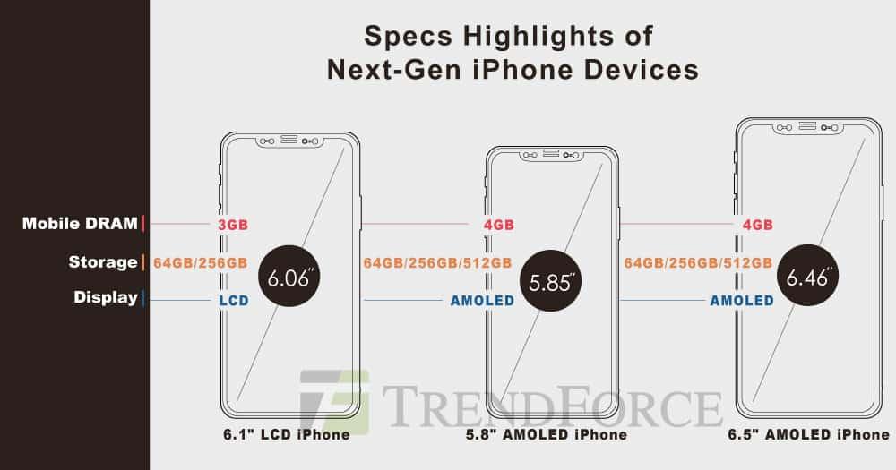 Najnowsze informacje o nadchodzących iPhone'ach