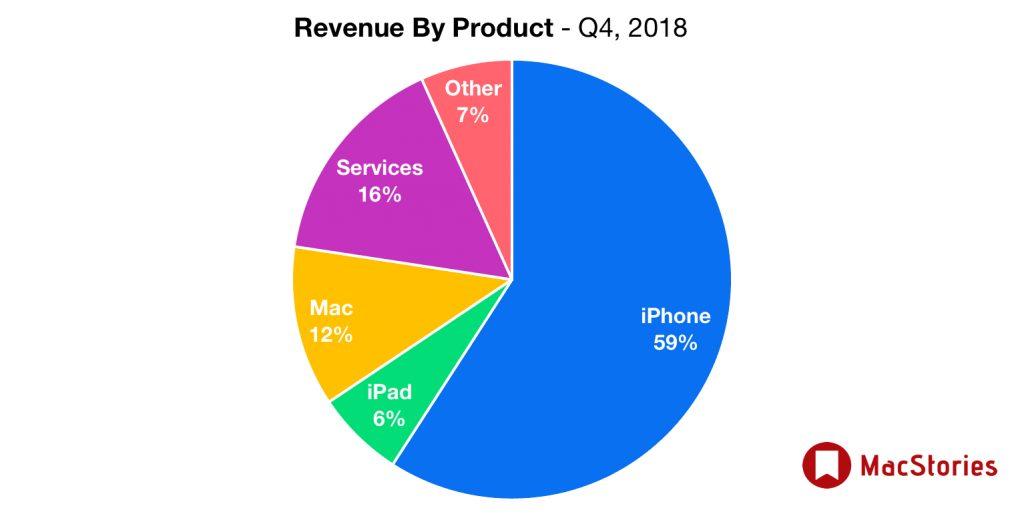 apple sprzedaz