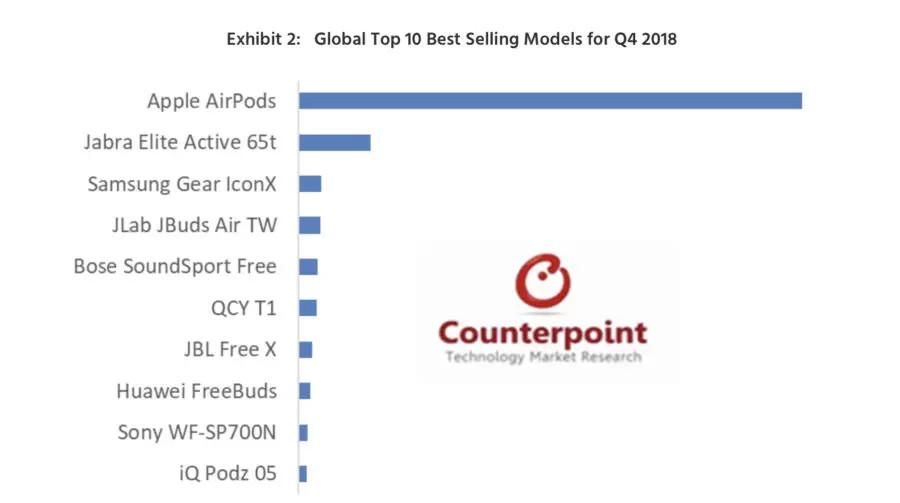 rynek słuchawek bezprzewodowych 2018