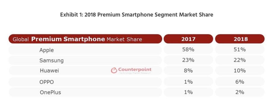 rynek smartfonow 2018