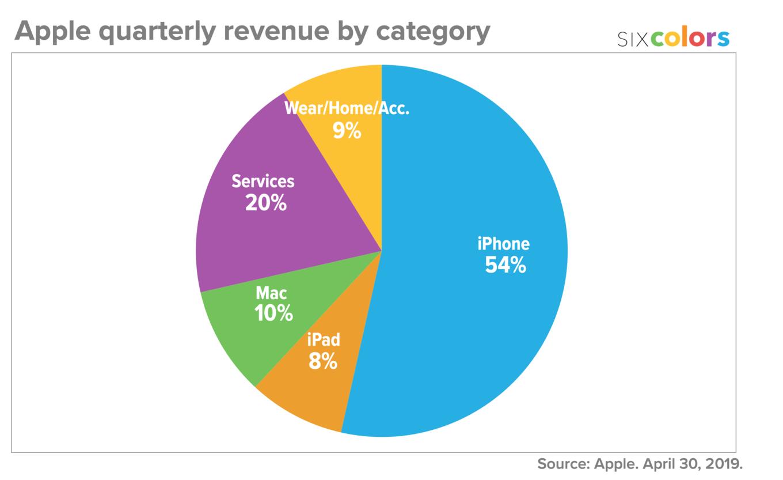 apple sprzedaz 2019