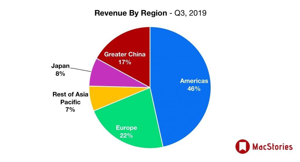apple sprzedaz regiony