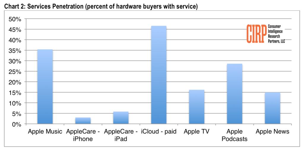 sprzedaz uslug apple